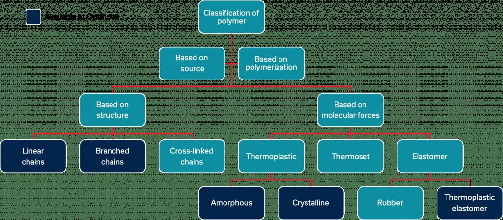 Optinova's world of polymers